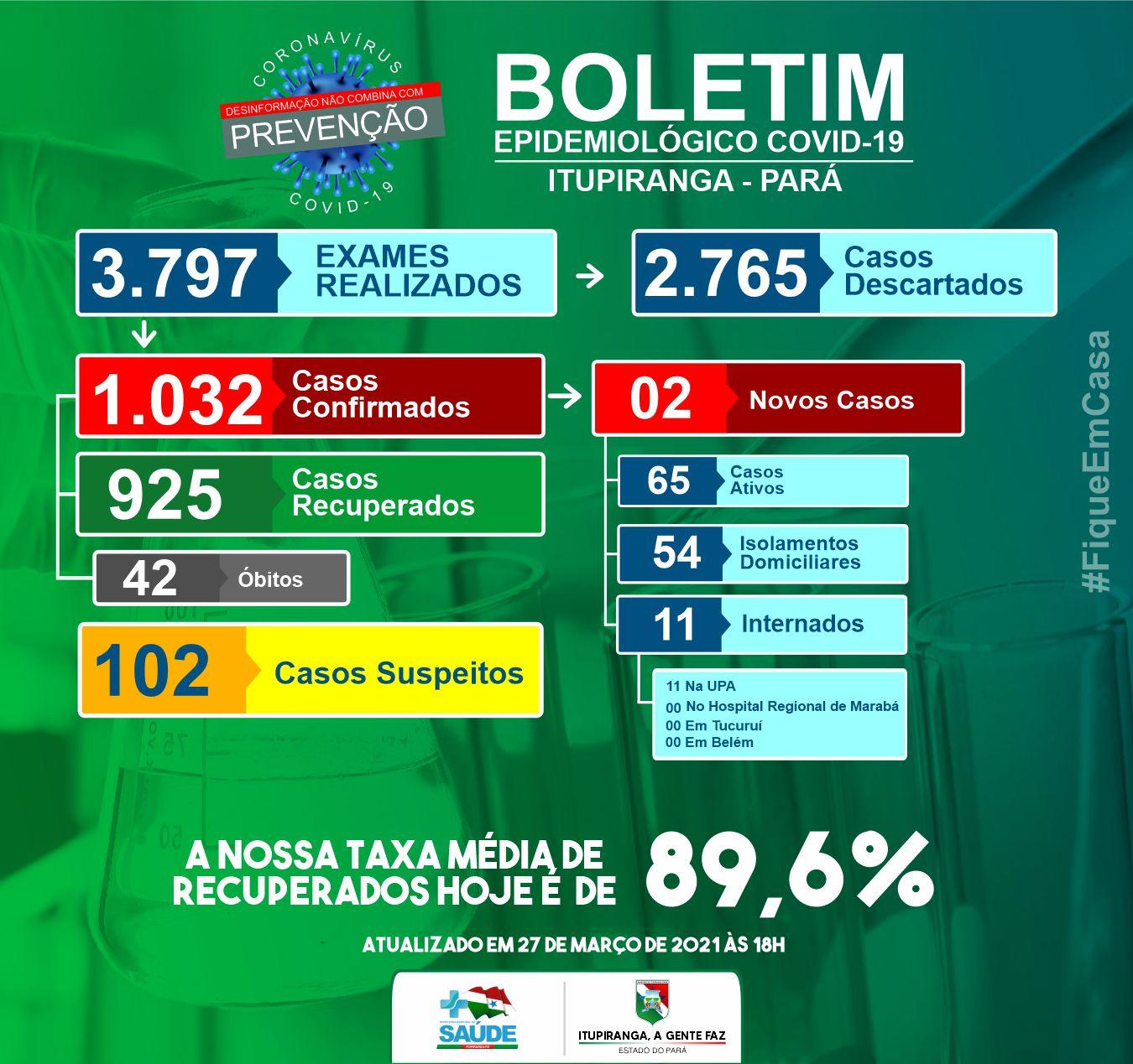 Boletim COVID-19 (27/03/2021) - Prefeitura Municipal de ...