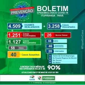 Boletim COVID-19 (07/05/2021) - Prefeitura Municipal de ...