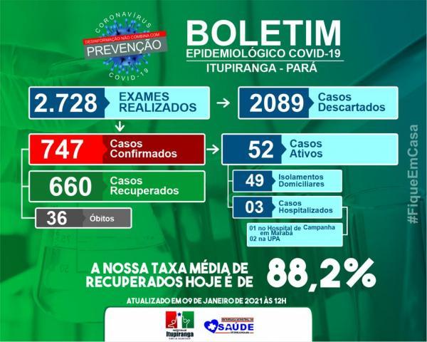 Boletim COVID-19 (09/01/2021) - Prefeitura Municipal de ...